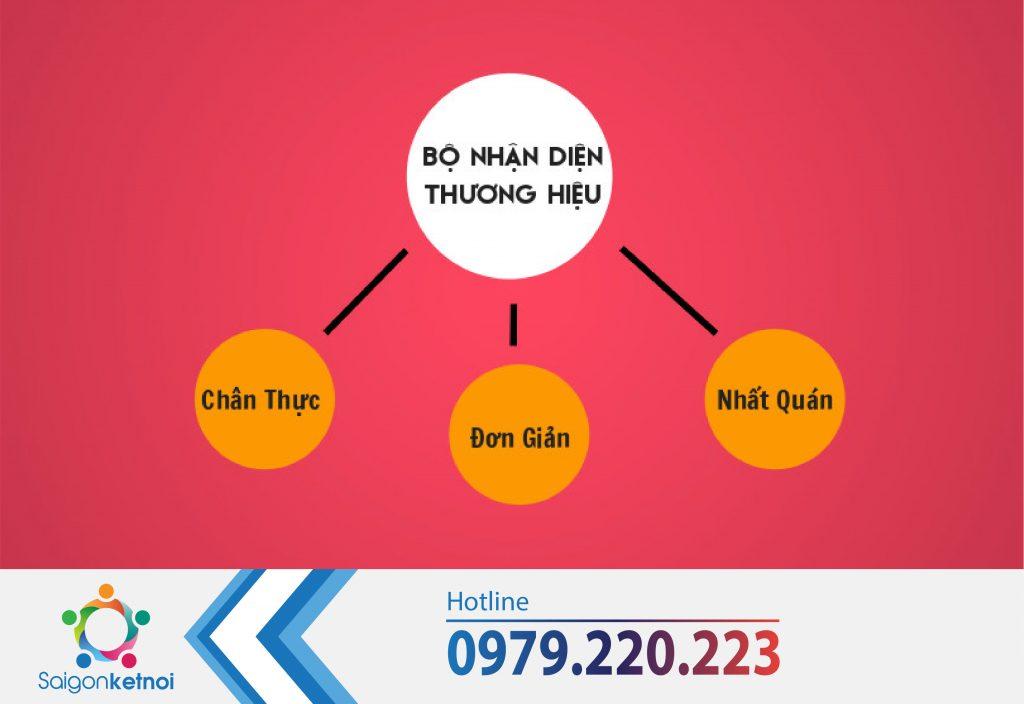 thiet-ke-bo-nhan-dien-thuong-hieu (1)